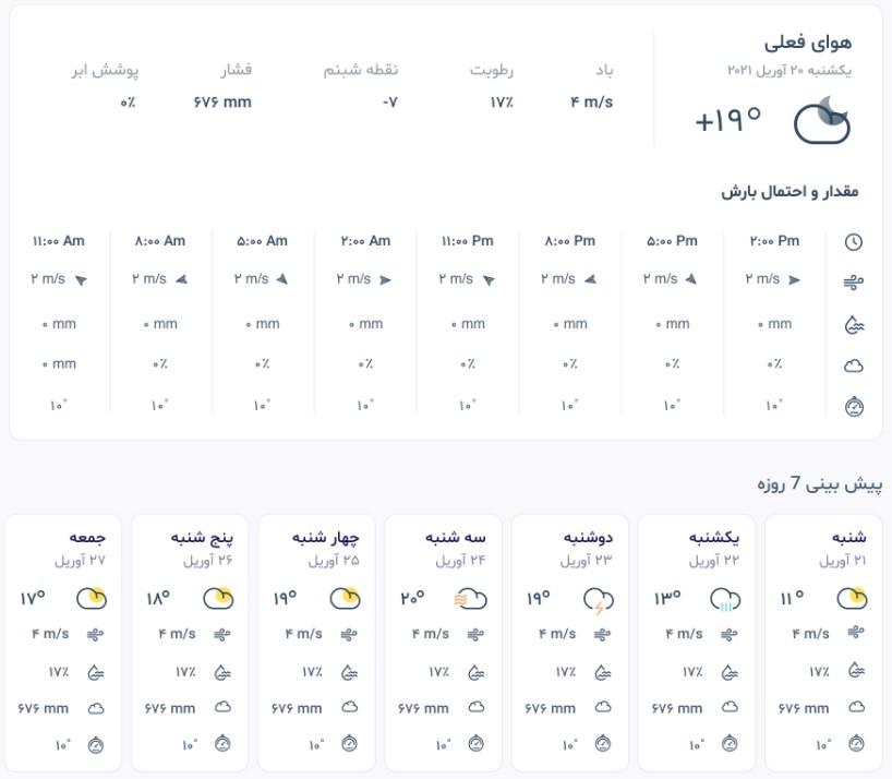 شکل (2): پارامترهای مربوط به دادههای هواشناسی فعلی و پیشبینی 7 روز آینده.